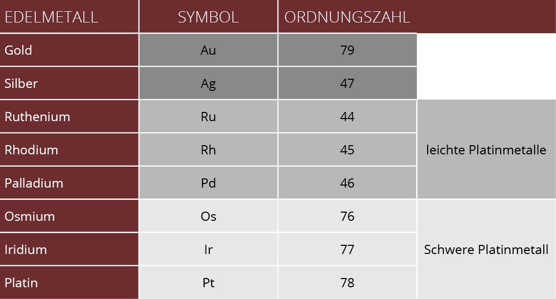 Ordnungssystem der Edelmetalle